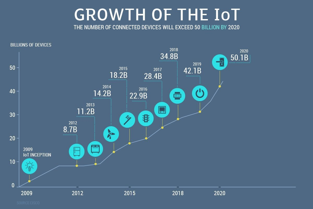 Iot An Industrial Revolution That Can T Be Ignored