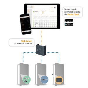 Kentix-Grafik-Access-Produkte-v2_EN_fuer_web