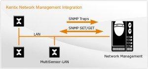network_management