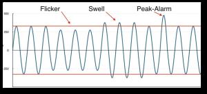 AC Sine Wave  capture