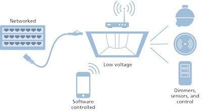 Power Over Ethernet (PoE)  Lighting