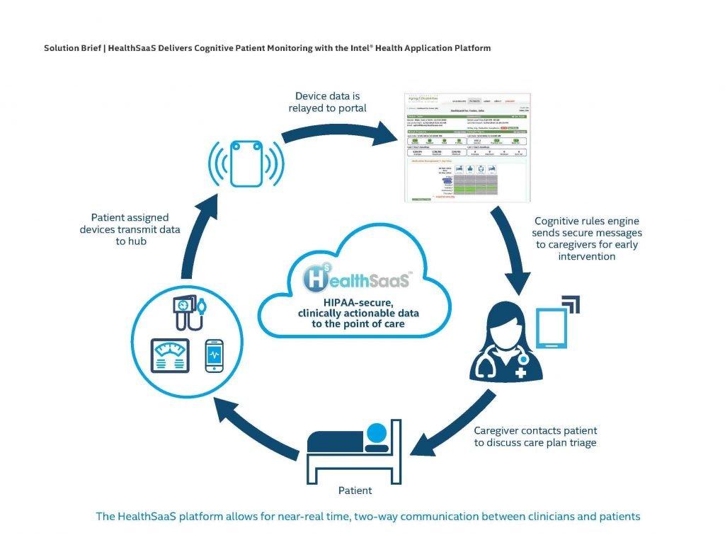 Remote Patient Platform